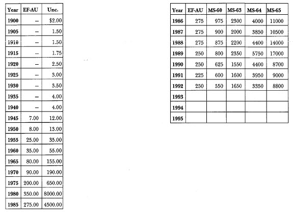 1900 Lafayetter Dollar: Market Values