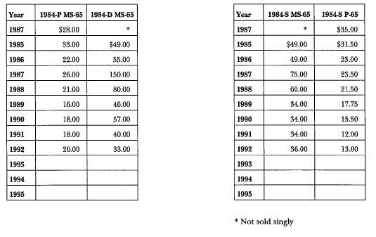1984 Olympic: Market Values