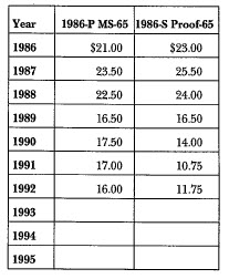 1986 Statue of Liberty: Market Values