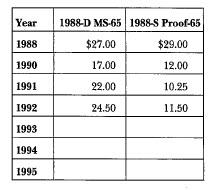 1988 Olympic: Market Values