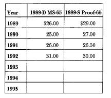 1989 Congress: Market Values
