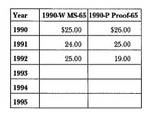1990 Eisenhower: Market Values
