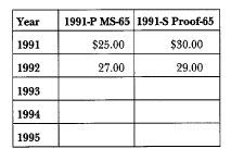 1991 Mount Rushmore: Market Values