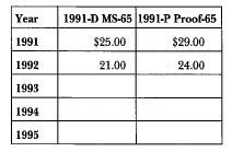1991 Korean War: Market Values