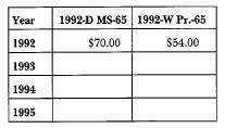 1992 White House: Market Values