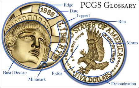 Coin Glossary