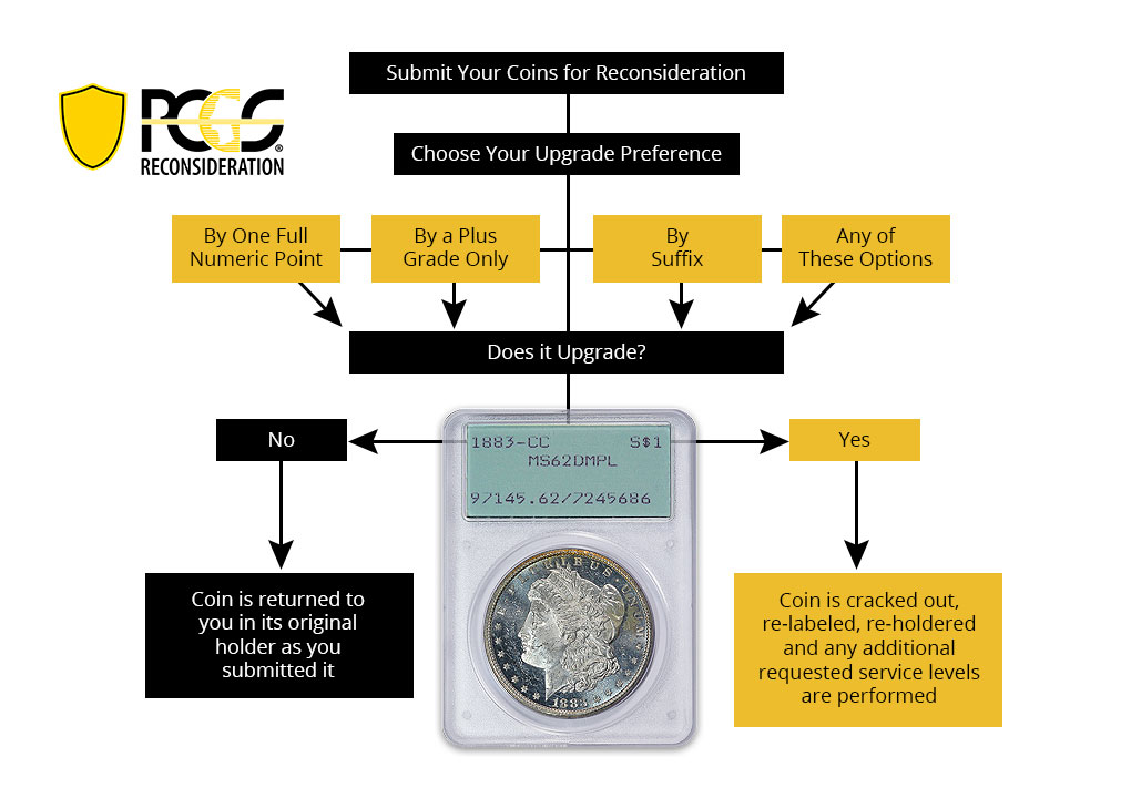 Submit Your Coins for Reconsideration